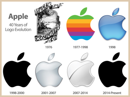 Mondo Apple - Evoluzione del logo Apple - What a Show® NEWS